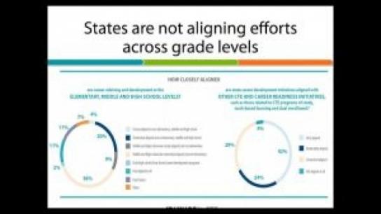 Expand Middle School CTE & Career Advisement & Development Under Perkins V