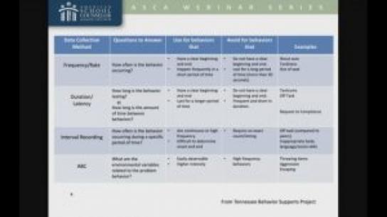 Behavior Intervention Plans for Tier 3 Students